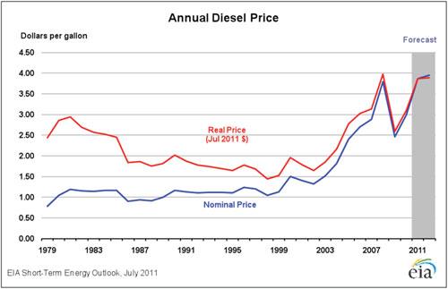 annual-diesel-price