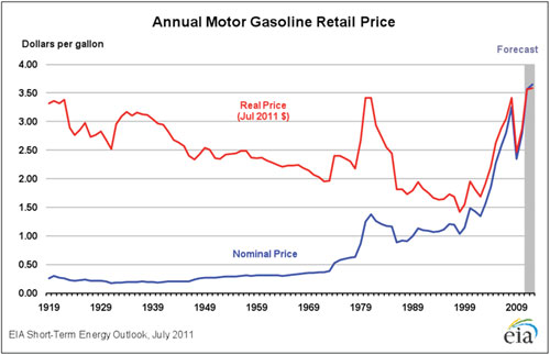 annual-motor-gasoline-price