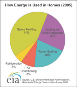 how-energy-used-homes-2005