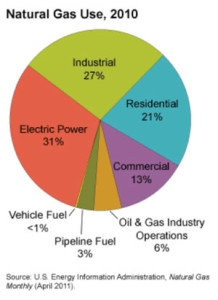 natural-gas-use-2010