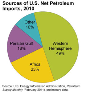 sources-us-petroleum-imports-2010