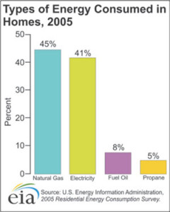 types-of-energy-homes-2005