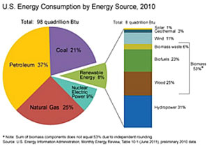 comparison contrast of energy sources Both hydropower and solar power are energy sources that do not consume limited resources but instead take advantage of renewable ones -- water for hydropower and the.