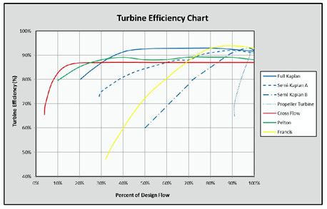 Turbine Efficiency Chart for Various Turbine Types