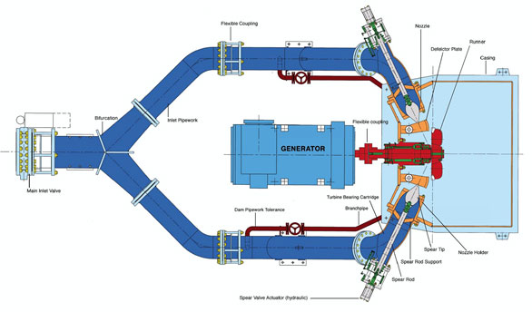 Turgo Turbine Schematic