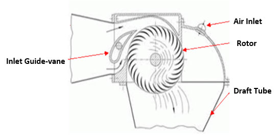 Cross Flow Turbine in Cross-section