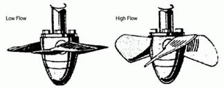 Kaplan Turbine Rotor Blade Positions