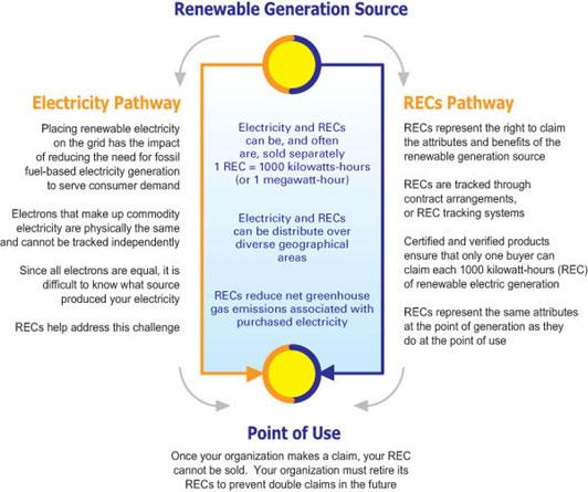 Figure 48: Renewable Energy Certificate Flow Chart