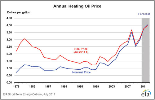 annual-heating-oil-price