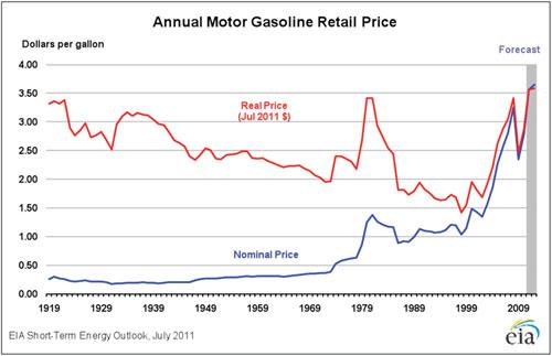 annual-motor-gasoline-price