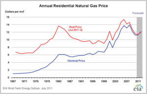 annual-res-gas-price