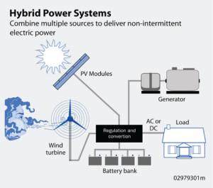 hybrid-power