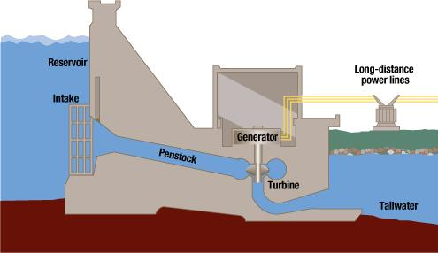 Figure 3: Schematic of a Hydroelectric Dam