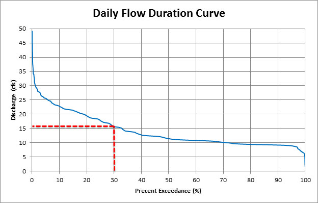 Flow Duration Curve with 30 percent Exceedance Indication