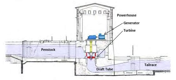 Low Head Powerhouse Schematic