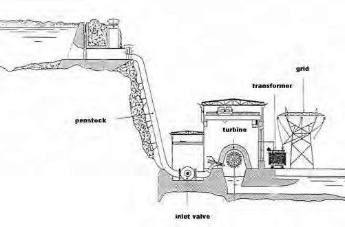 Medium to High Head Impulse Turbine Schematic