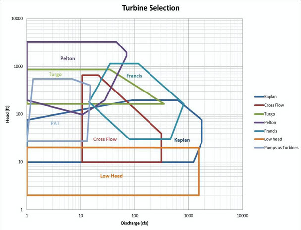 Turbine Selection Chart