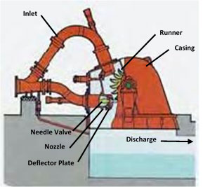 Pelton Turbine Schematic