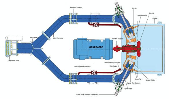Turgo Turbine Schematic
