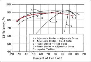 Kaplan Turbine Efficiency Comparison
