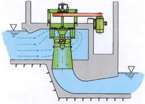 Cross-section of a Typical Vertical Axis Kaplan System